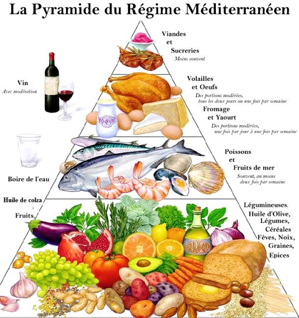 Pyramide du régime méditerranéen